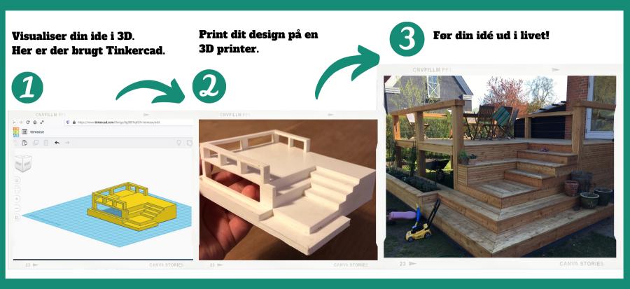 Processen fra 3d model på skærm, til fysisk print og herefter færdig bygget terrasse